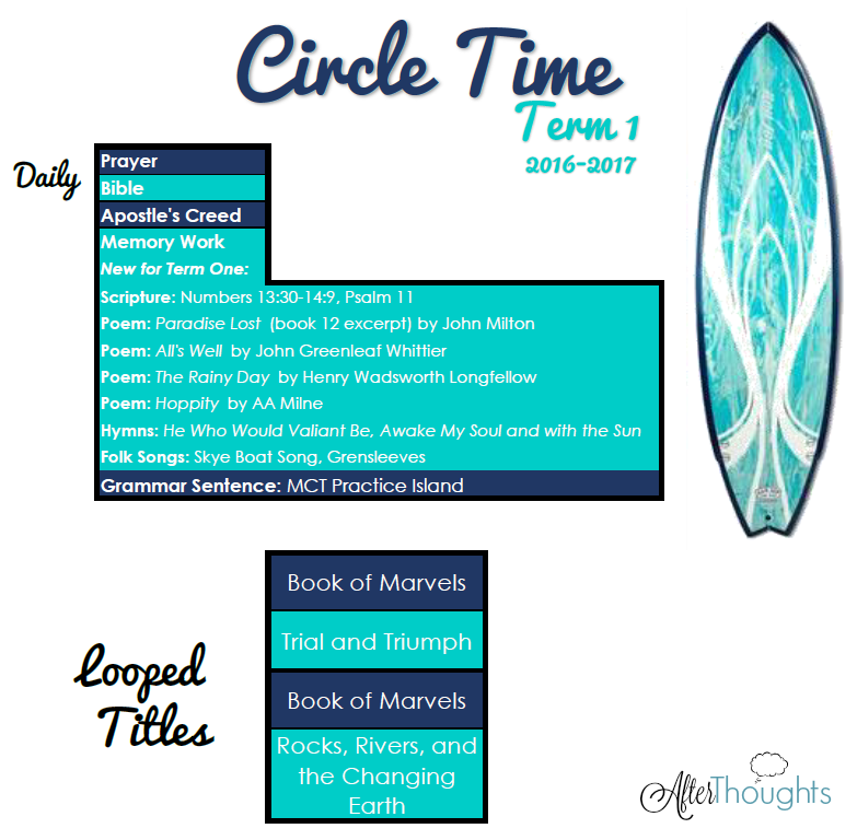 Circle Time Plans For Term 1 Of The 2016 2017 School Year