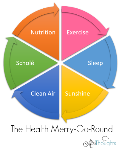 The Afterthoughts Health Merry-Go-Round: Where will YOU try to jump back on?