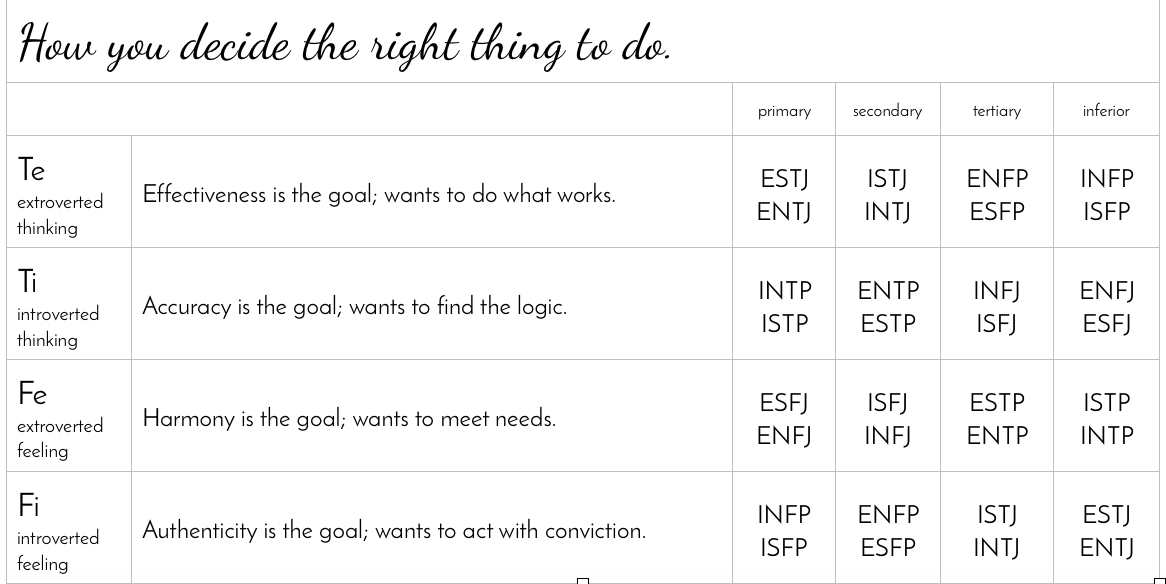 How you decide the right thing to do (by cognitive function).